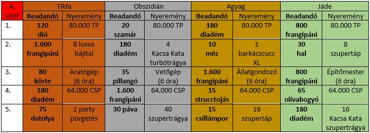 4-szint tábla.png