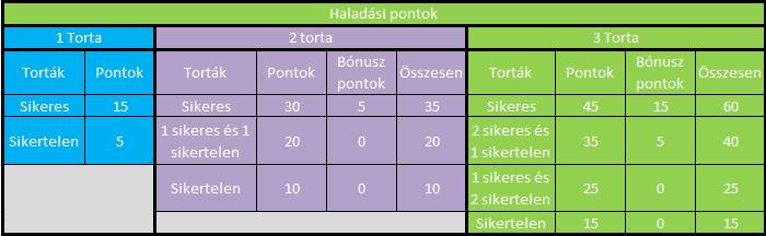 haladási pontok.png
