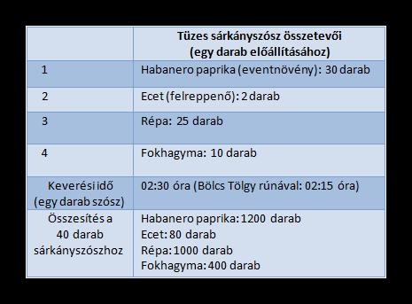 zósz összetevők.png